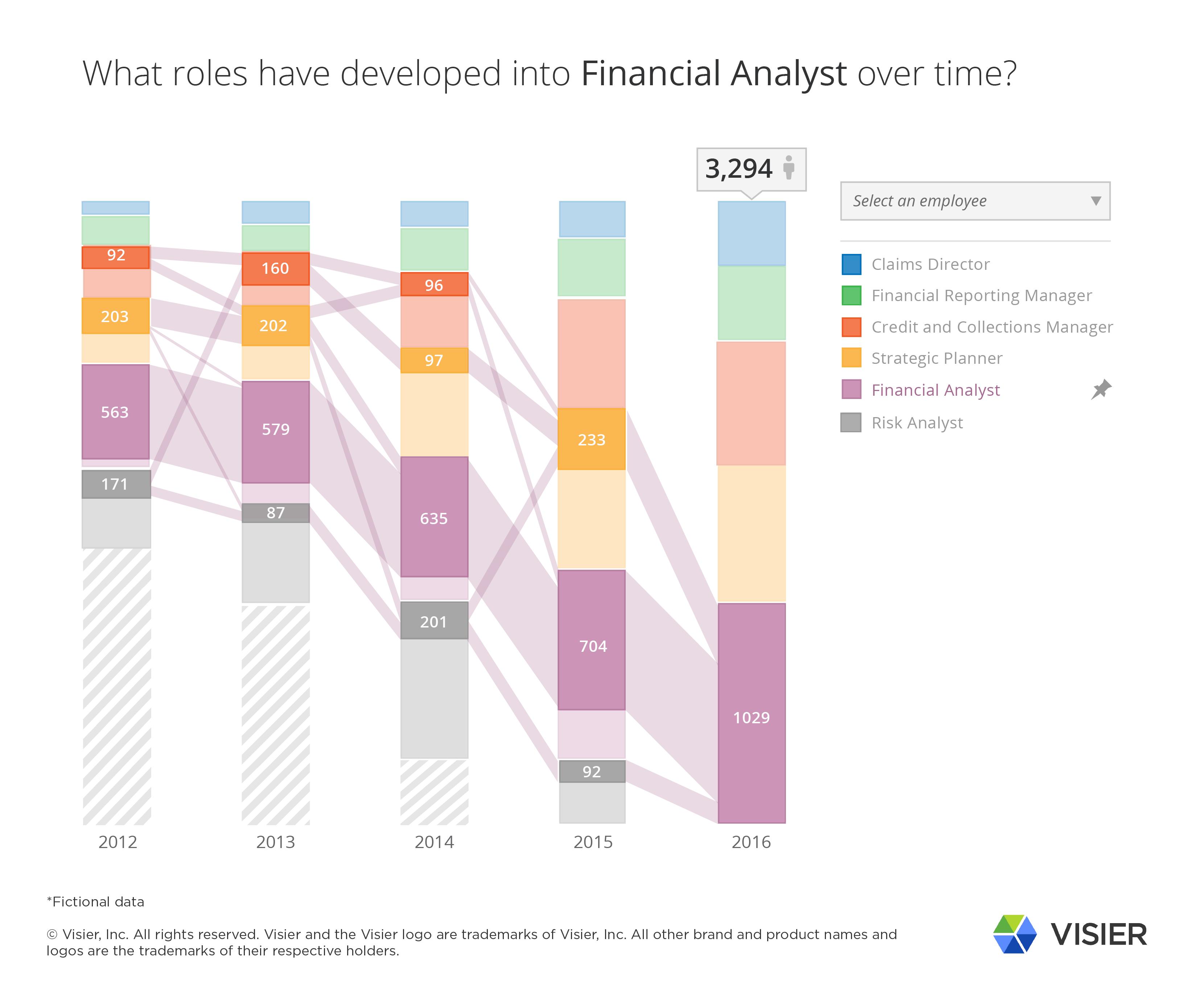 Investment options data visualisation