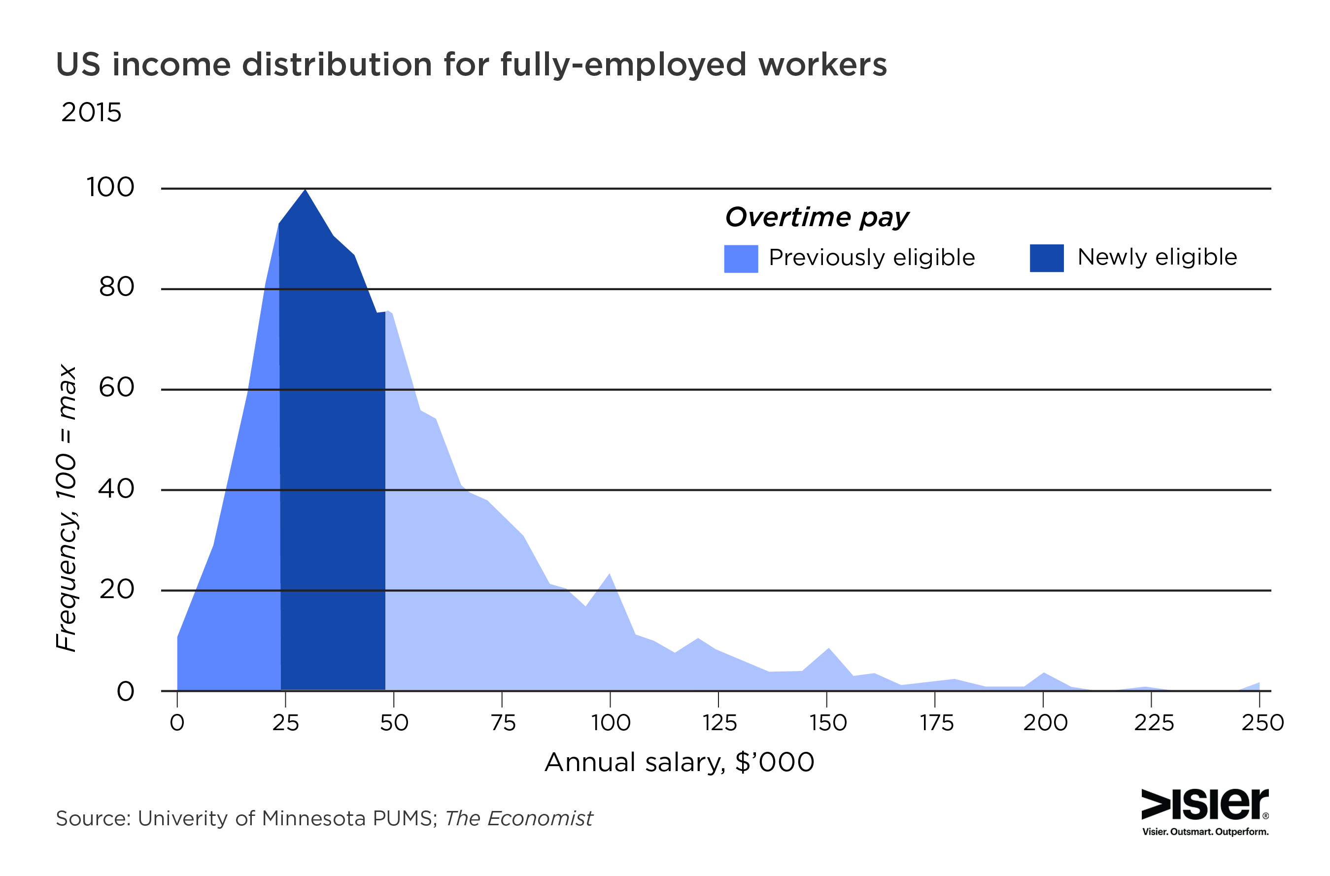 Graph showing the US income distribution for fully-employed workers who are newly eligible for overtime under the new FLSA rule