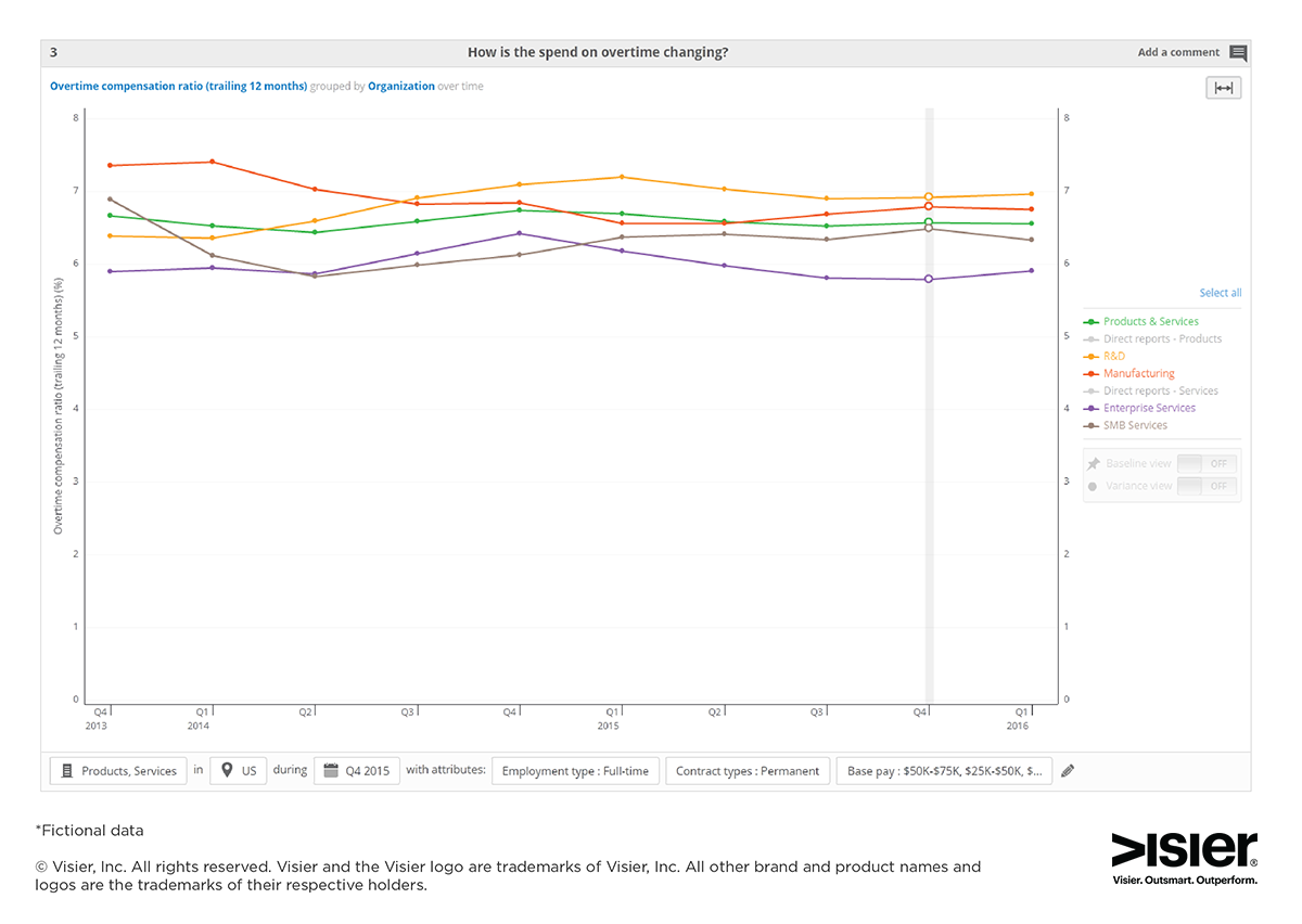 HR analytics data visualization showing how overtime spend is changing at an organization