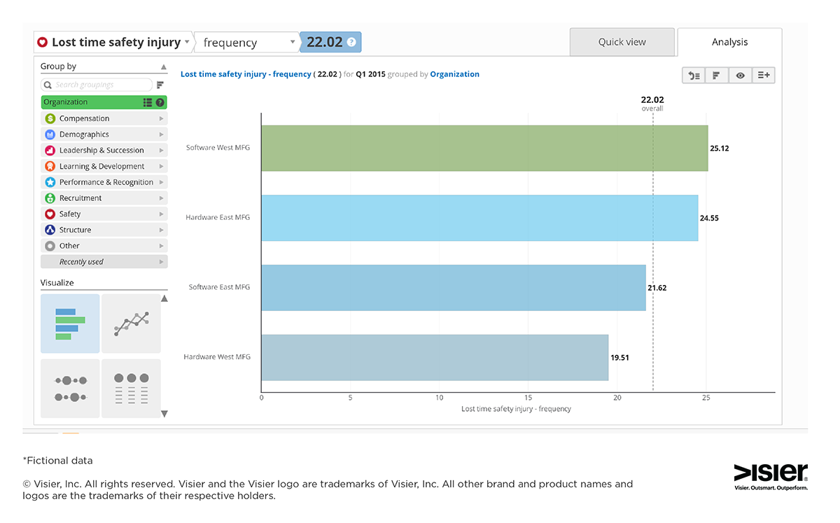 HR analytics data visualization showing lost time due to safety injuries in an organization