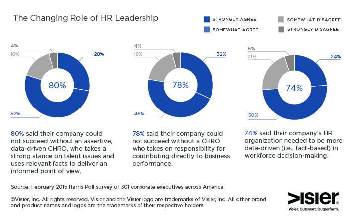 Business case for workforce intelligence visual that shows how HR leadership is expected to change and evolve. Data was derived from a 2015 Harris Poll survey.