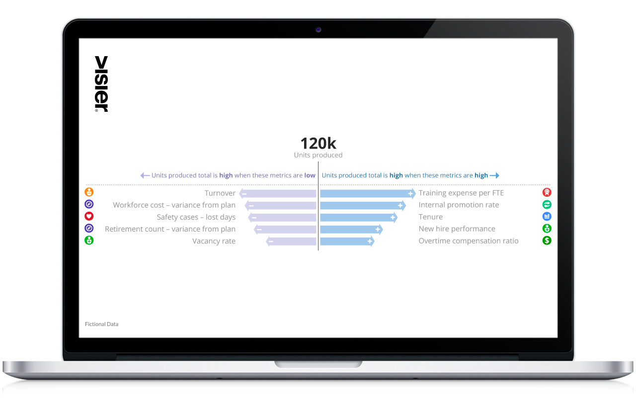 Weld workforce data with business results.