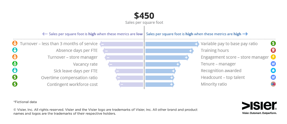 Data visualization showing the impact of workforce data on business outcomes