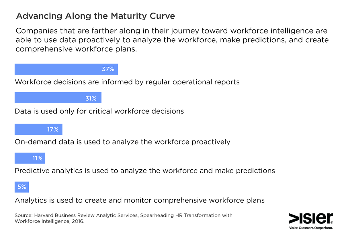 Survey results showing the different analytics maturity level various companies have achieved