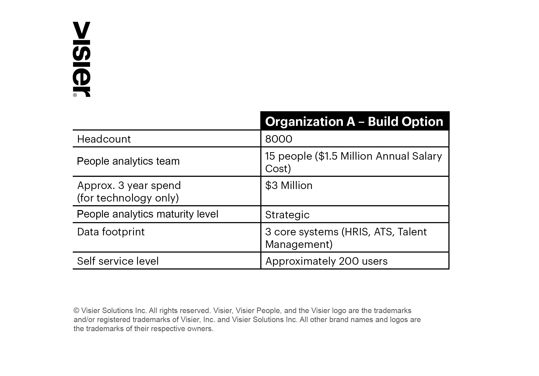 A chart showing the costs and benefits of building your own people analytics solution solution