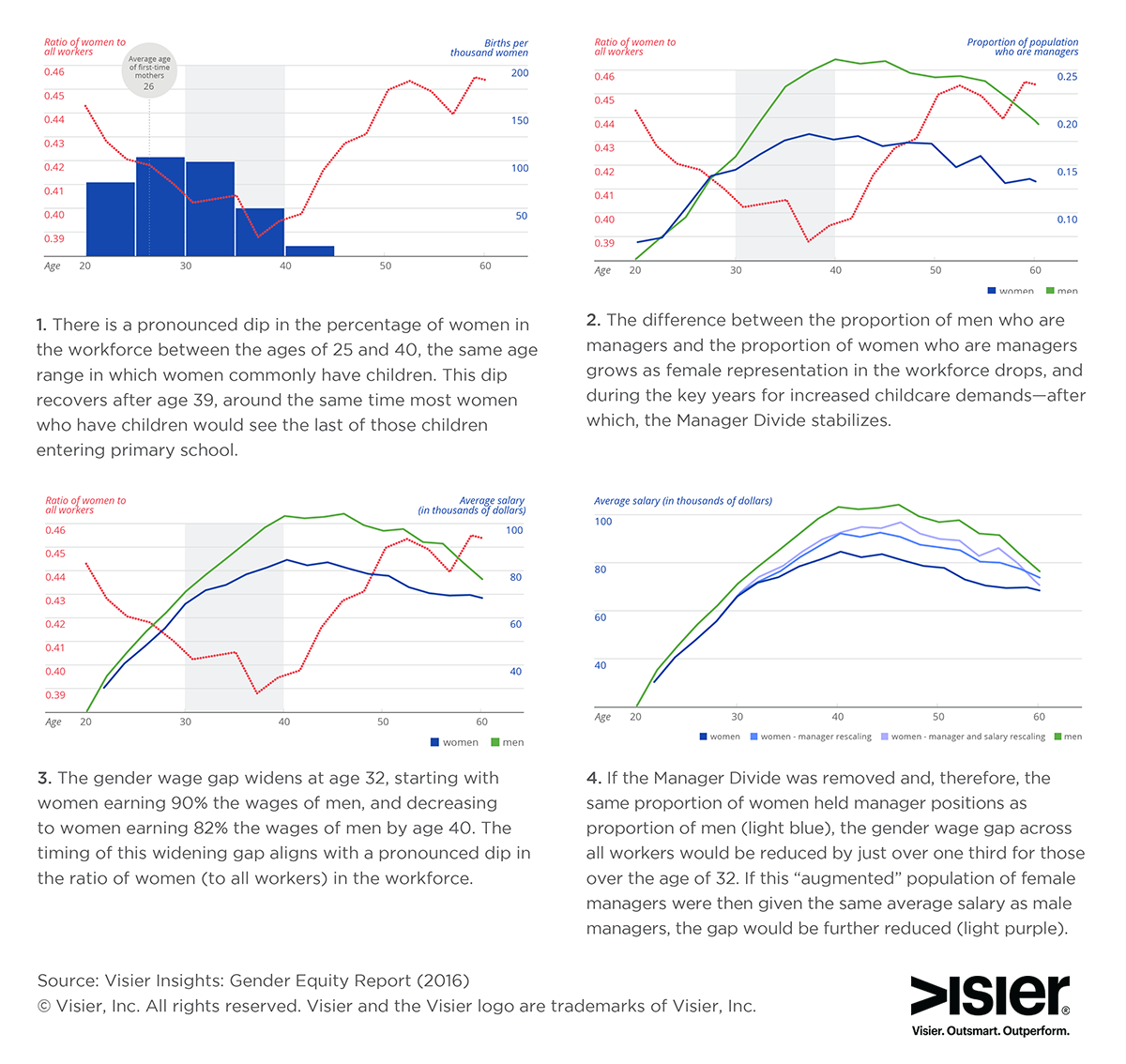 Key findings from the Visier Insights Gender Report about Gender Equity in the Workplace