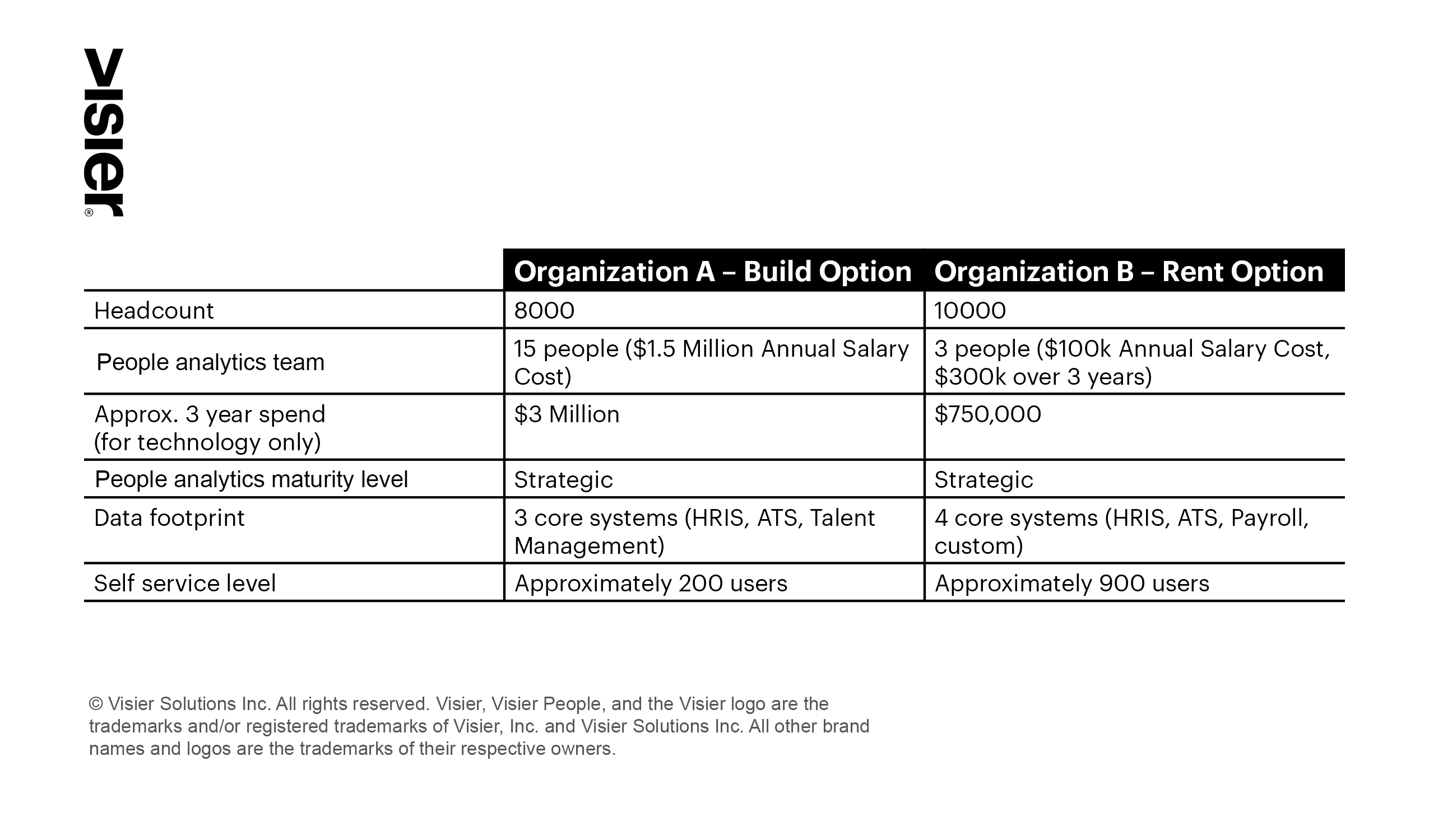 A chart showing build versus rent cost and benefits of a people analytics solution
