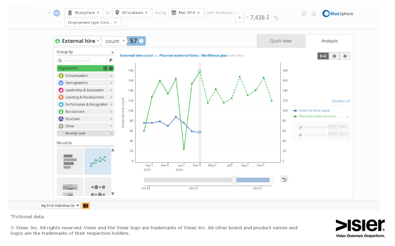 Data visualization monitoring external hires versus planned external hires
