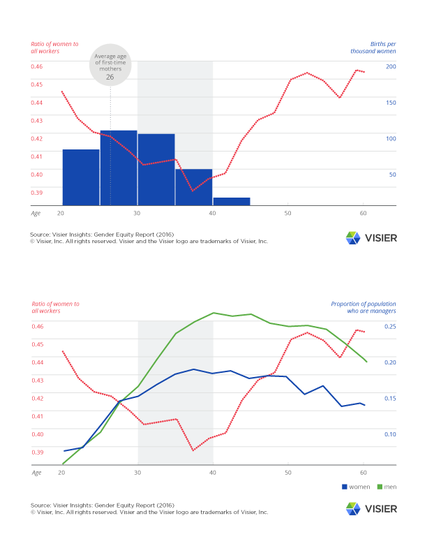 visier insights gender report graphics