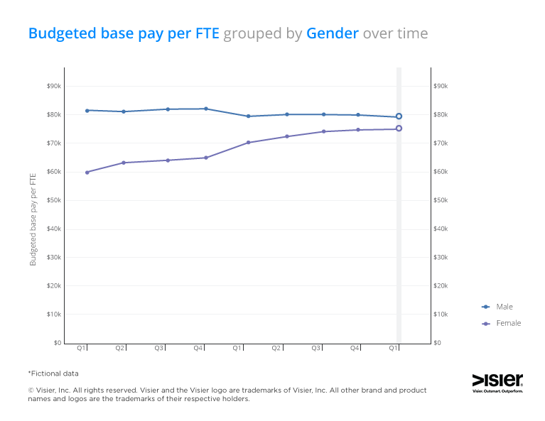 Data visualization showing budget base pay per full time employee group by gender over time