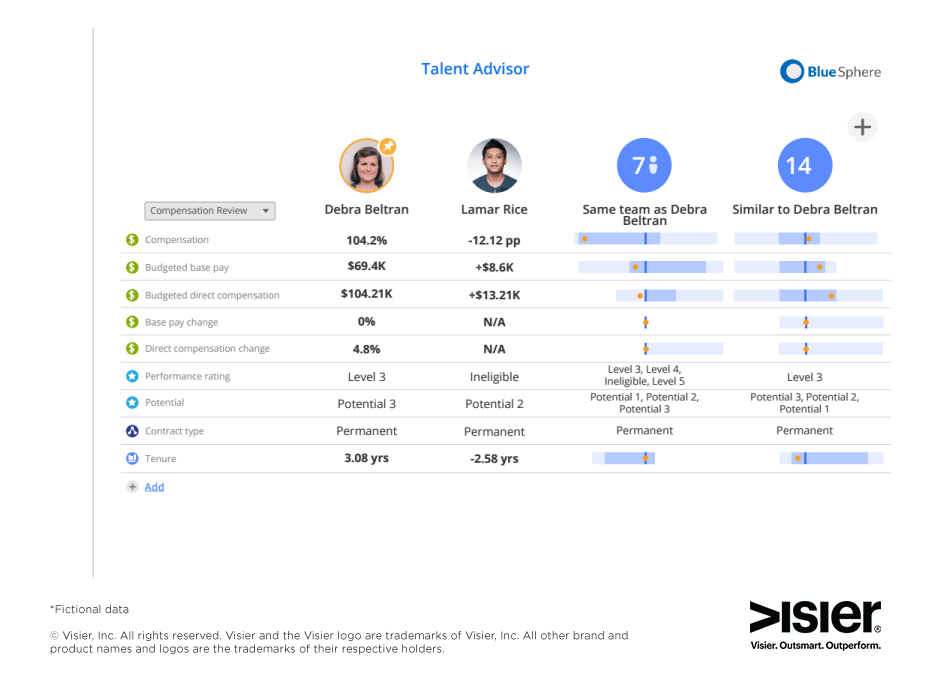 Data visualization showing Visier Talent Advisor module which compares two employees obased on different attributes