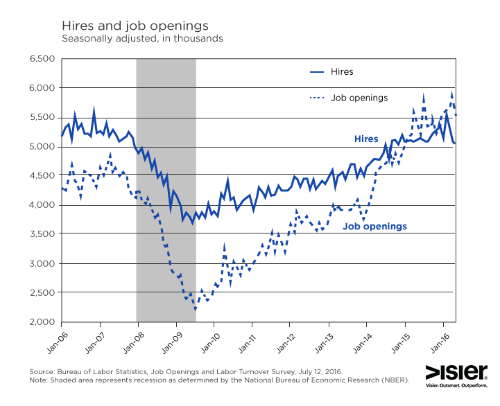 JOLTS graph comparing US hires versus job openings for July 2016