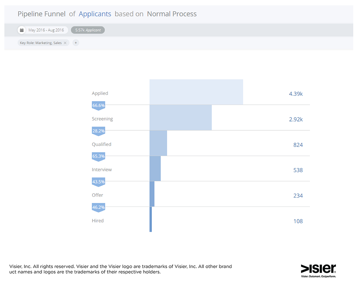 Data visualization of Visier Talent Acquisition pipeline funnel by stage