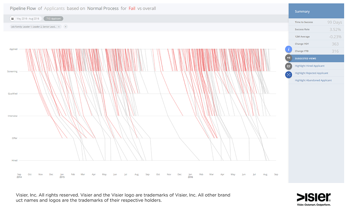 Data visualization of Visier Talent Acquisition showing where job candidates abandon the recruitment process