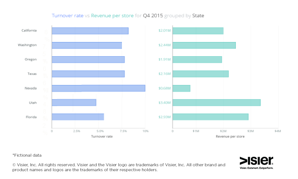 Data visualization showing employee turnover rate vs revenue per store