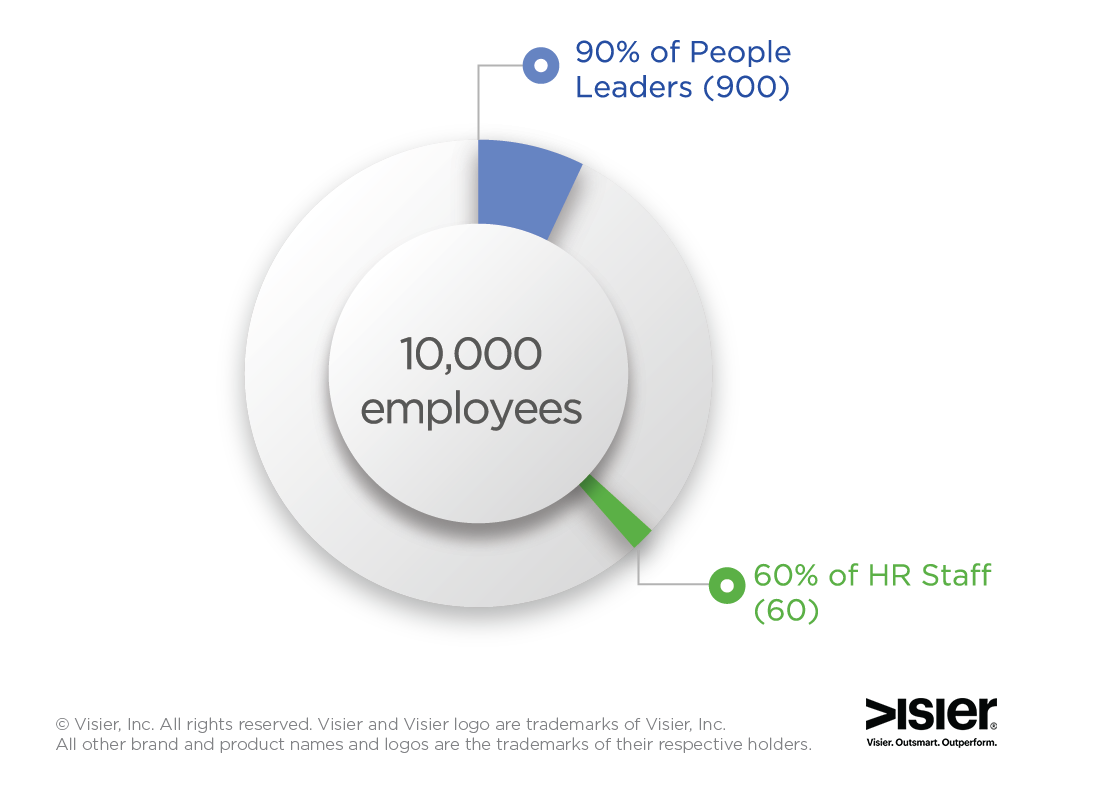 data visualization showing how many people in an organization will need access to self service hr analytics