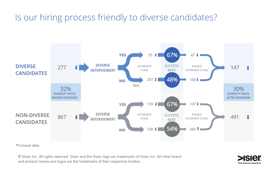 Visier enables organizations to monitor equity in the interview process, identifying areas for improvement. For instance, Visier compares the interview success rates for diverse and non-diverse interviewers, when interviewing diverse and non-diverse candidates.