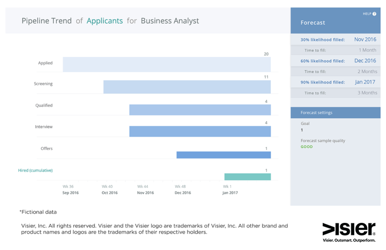 Data visualization showing the talent acquisition pipeline trends
