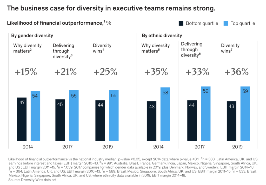 McKinsey graphic showing that the likelihood for financial performance by gender diversity and ethnic diversity has been increasing steadily since 2014