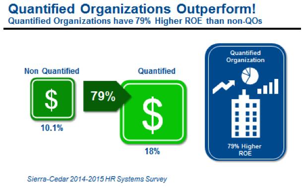 Quantified Organizations Outperform Sierra-Cedar 2014-2015 HR Systems Survey