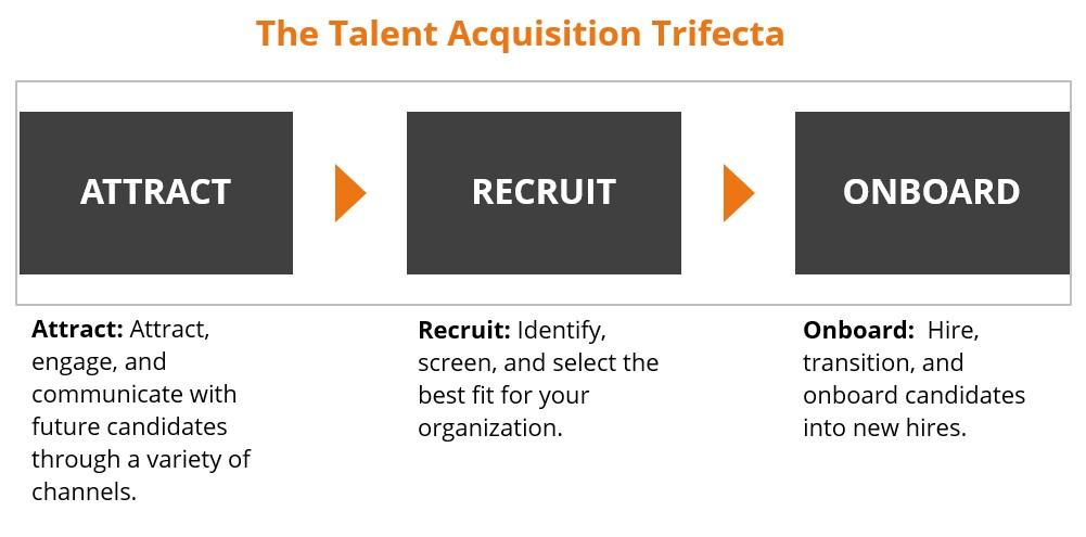 The Talent Acquisition Trifecta Aptitude Research Partners
