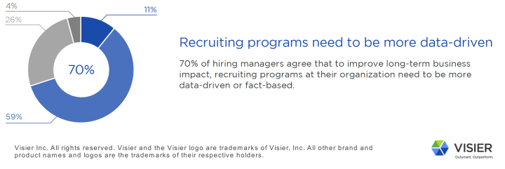 New Hiring Manager Study Says Talent Acquisition Must Be More Data-Driven