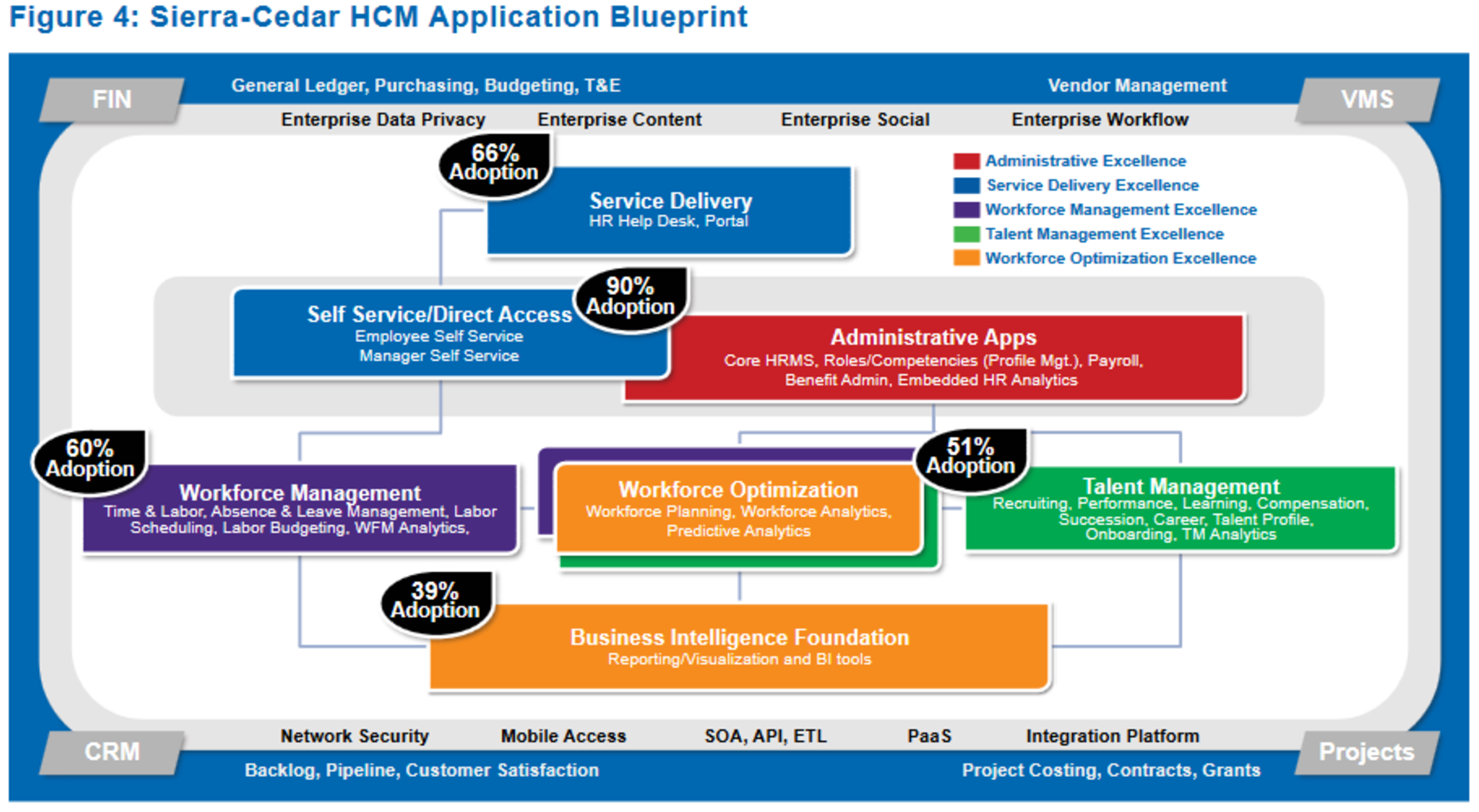 Graphic representation of the Sierra-Cedar HCM Application Blueprint