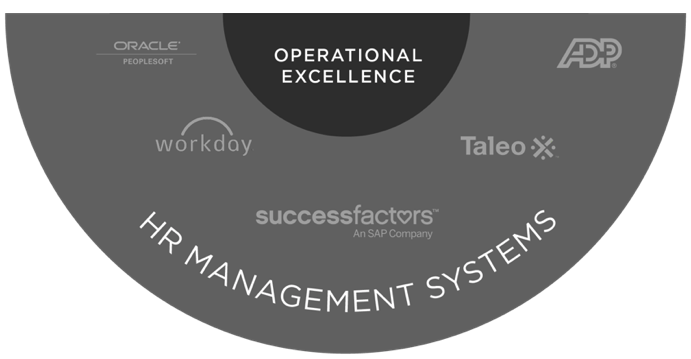 Graphic showing popular HRMS or HR management systems