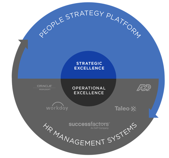 Graphic showing the difference between a people strategy platform and HR management systems