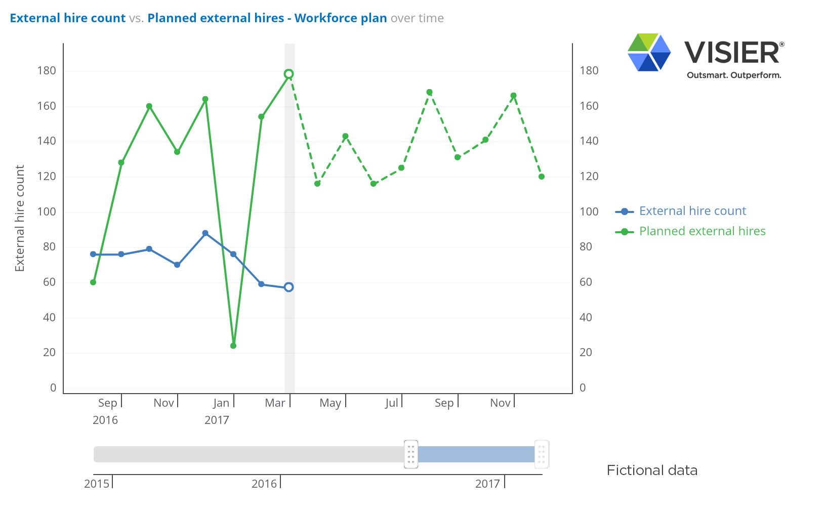 Data visualization a showing workforce plan comparing external hire count and planned external hires over the next three years