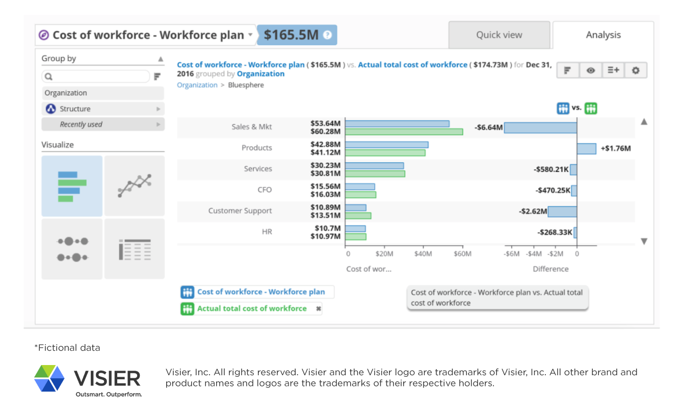 Monitoring a plan showing the total cost of workforce in Visier Workforce Intelligence