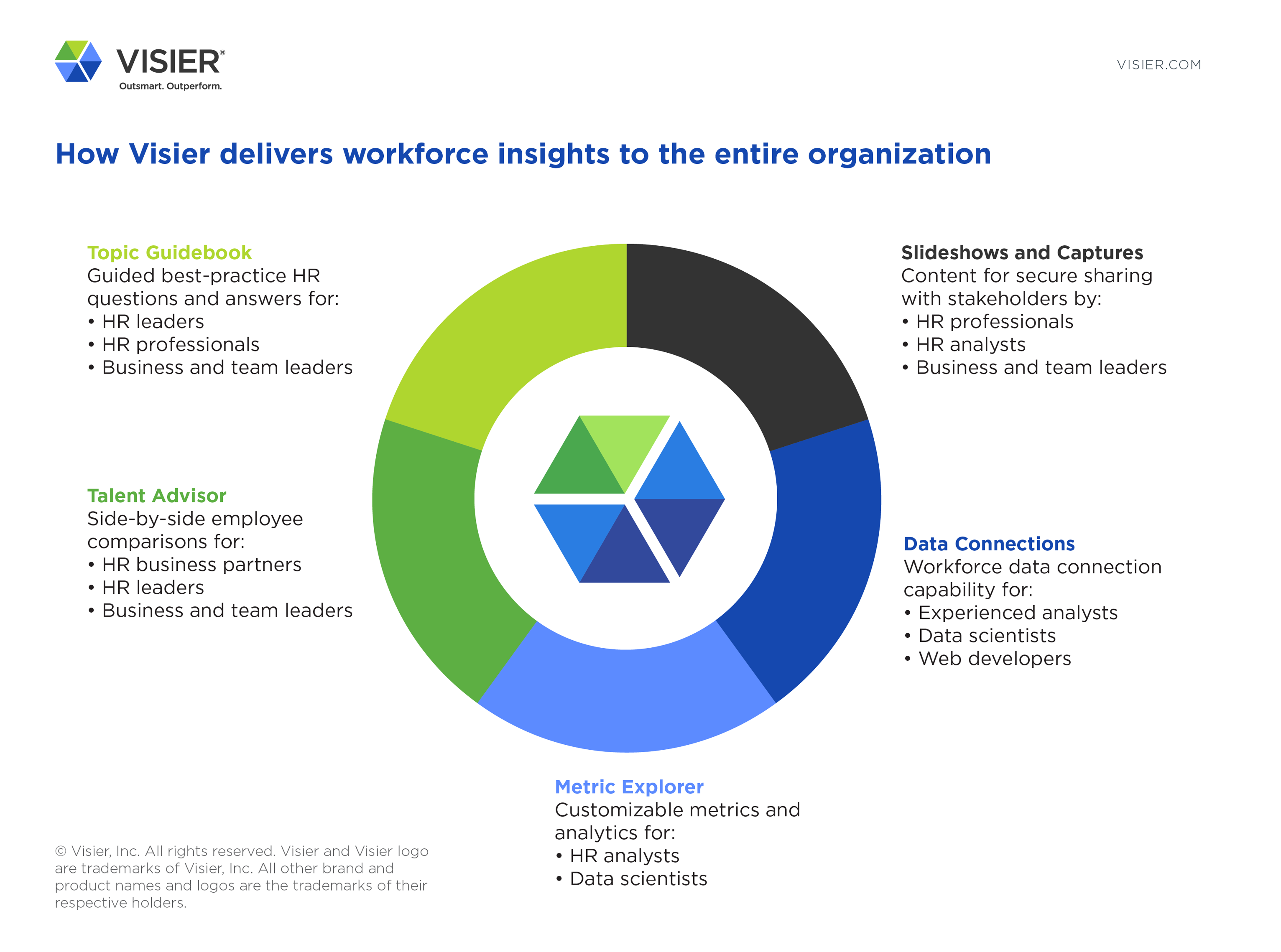 Infographic explaining how Visier now delivers workforce insights to the entire organization with the introduction of Data Connections