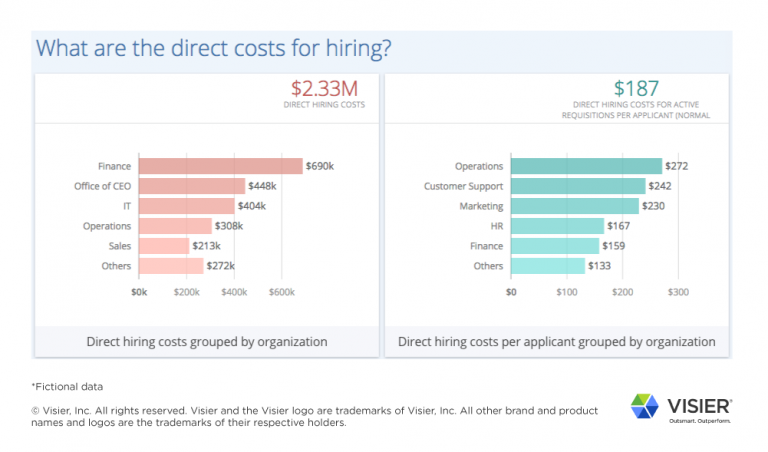 Data visualization from Visier Talent Acquisition showing what are the direct costs for hiring