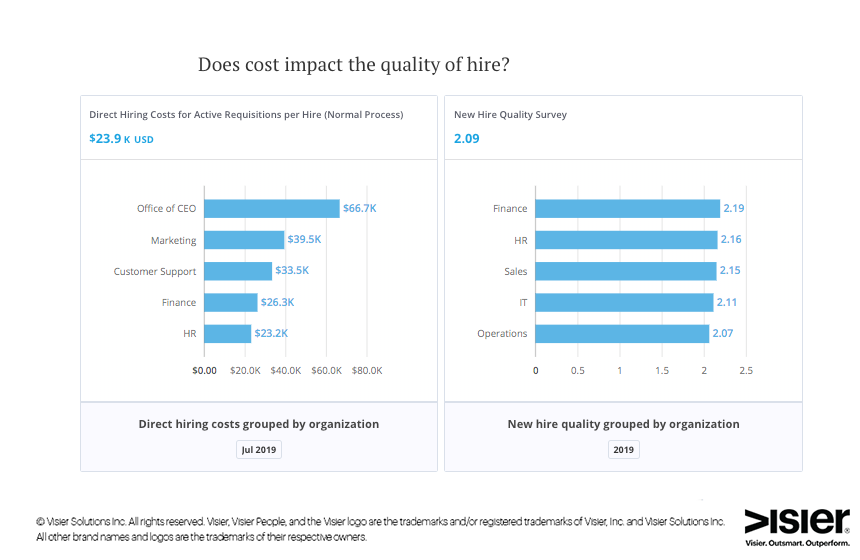 Data visualization from Visier Talent Acquisition showing whether spending more on hiring results in better new-hire quality