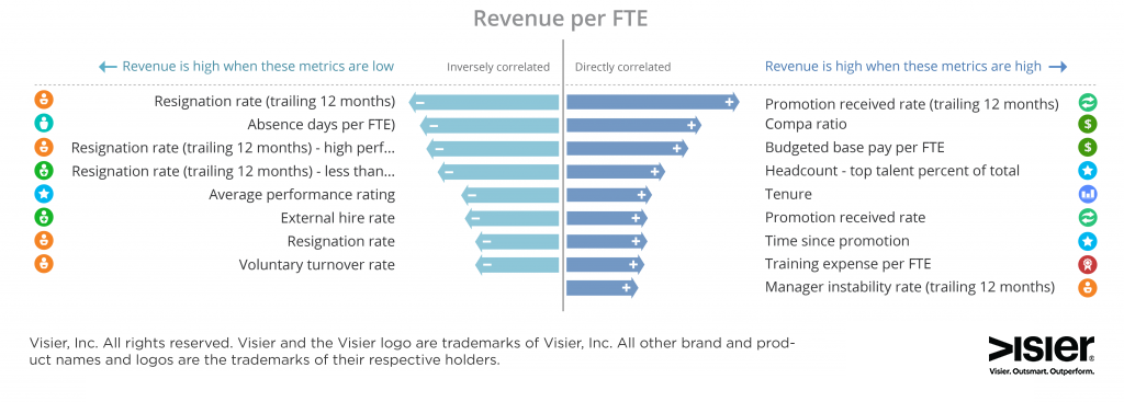 Data visualization showing revenue per full time employee in a fictional organization