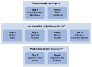 Flow chart showing the eight steps of purposeful HR analytics by Jonathan Ferrar and shared with permission with Visier