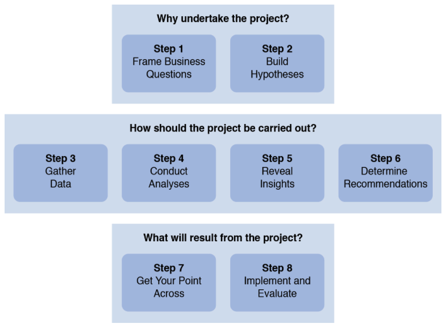 The Eight Step Model for Purposeful HR Analytics