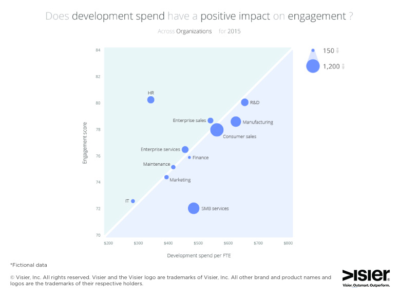 Data visualization showing spend on employee engagement