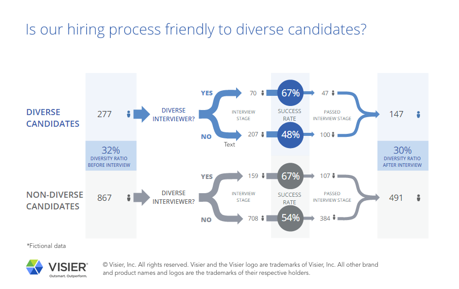 Infographic that shows whether a hiring process is friendly to diverse candidates