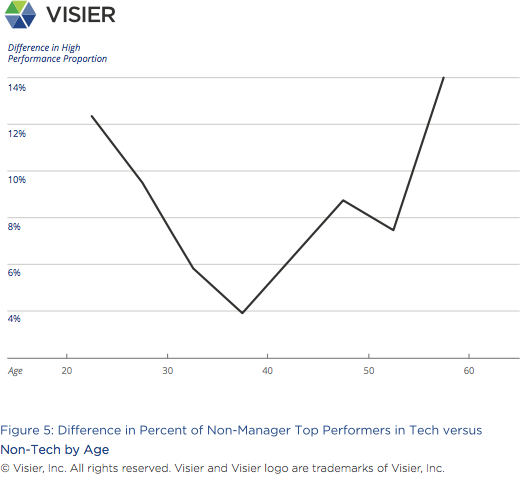 Visier Insights Ageism in Tech graph on difference in percent of non-manager top performers in tech versus non-tech by age