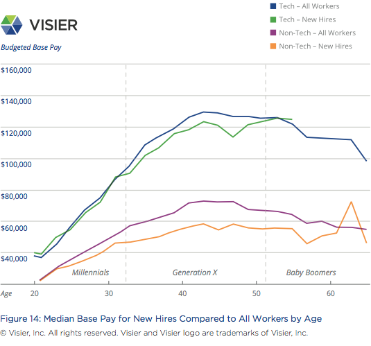 Visier Insights Ageism in Tech graph showing median base pay for new hires compared to all workers by age