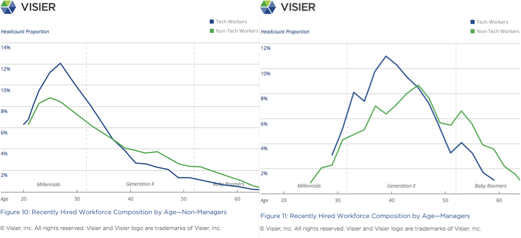 Visier Insights Ageism in Tech graph showing recently hired workforce composition by age for non-managers and managers in tech and non-tech organizations