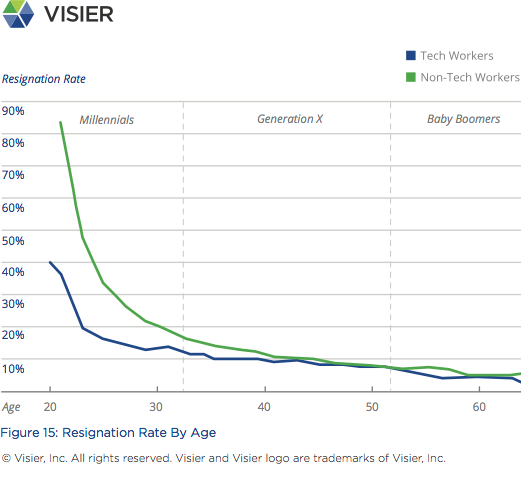 Visier Insights Ageism in Tech graph showing resignation rate by age for tech and non-tech workers
