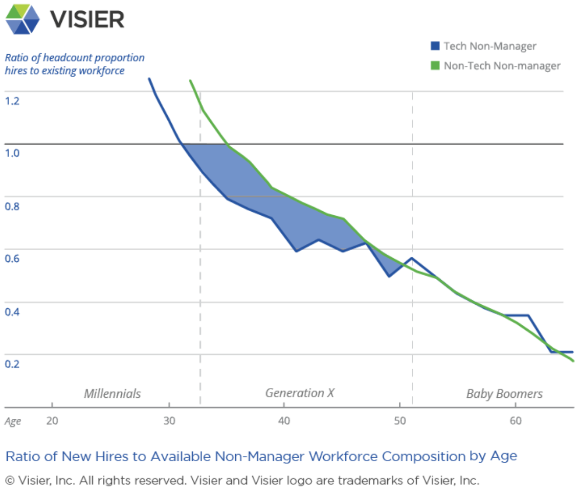 Visier Insights Ageism in Tech graph showing the ratio of new hires to available non-manager workforce composition by age in the tech and non-tech organizations