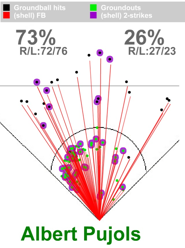 Data visualization of Ari Kaplan's Scoutables platform showing Albert Pujols stats