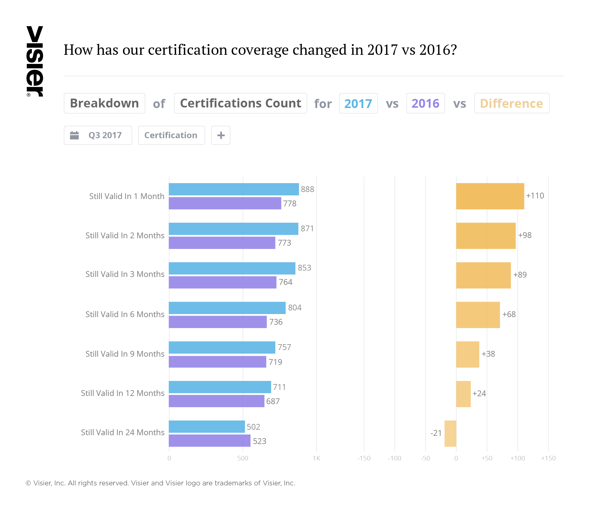 Visier Learning data visualization showing how certification coverage has changed year of year