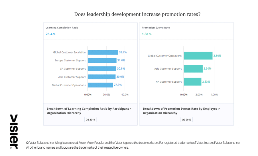 Visier Learning data visualization showing how leadership development increases promotion rates