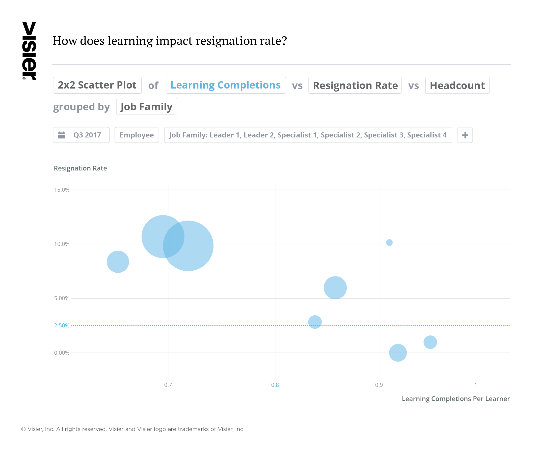 Visier People® Learning data visualization showing how learning and development impacts resignation rates