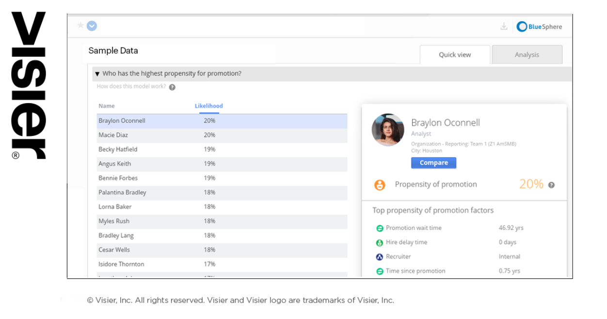 Fact or Hype: Validating Predictive People Analytics and