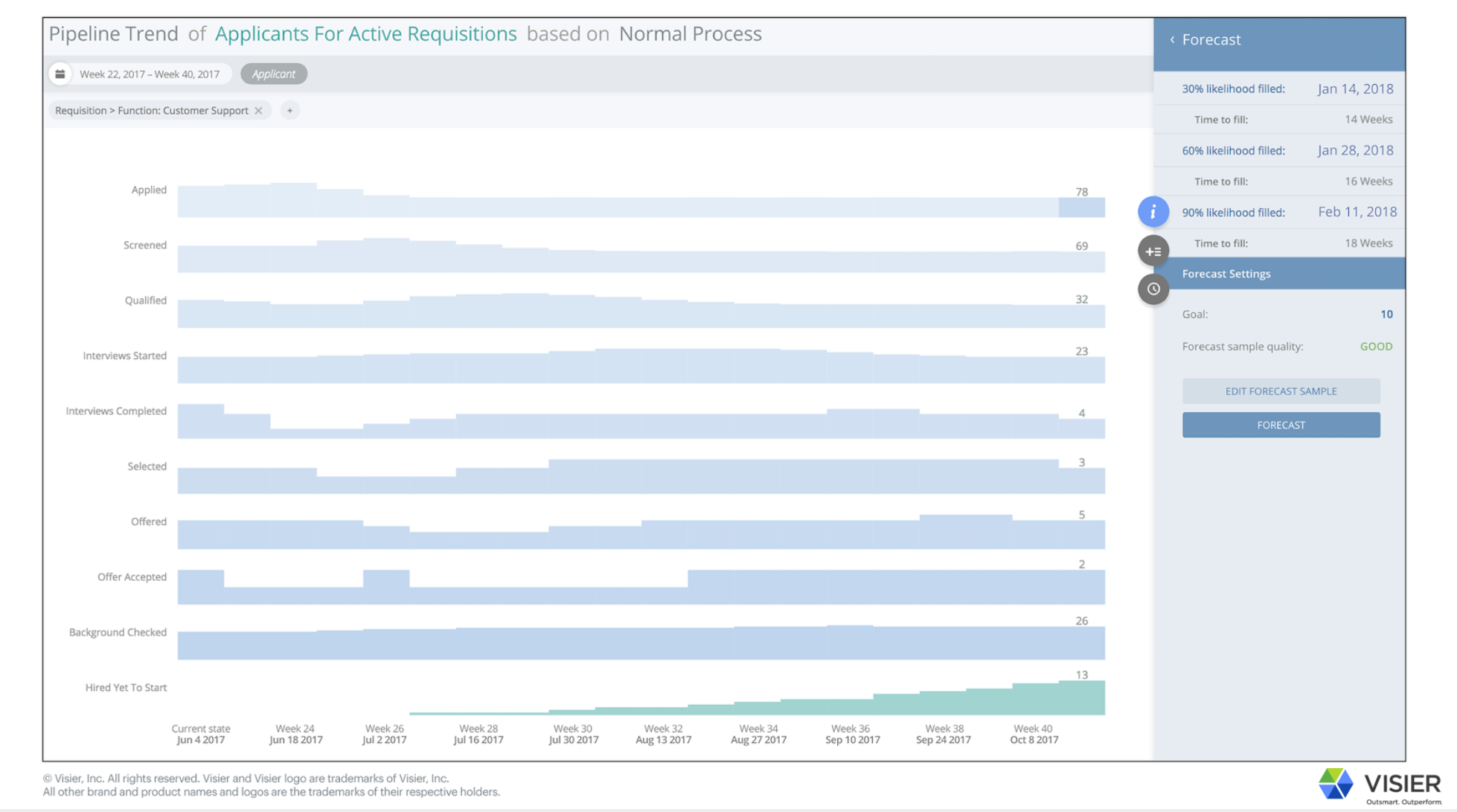 Visier Talent Acquisition data visualization of pipeline trend of applicants for active requisitions